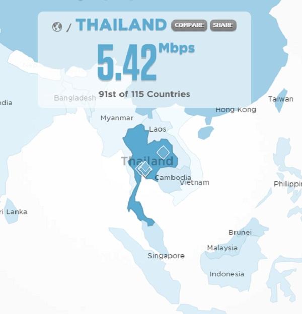 10 จังหวัดที่เน็ทมือถือเร็วที่สุดในไทย คือที่ไหน?